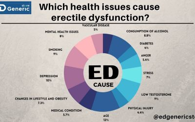 Which health issues cause ED?